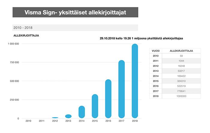 Visma Sign allekirjoittajien määrä