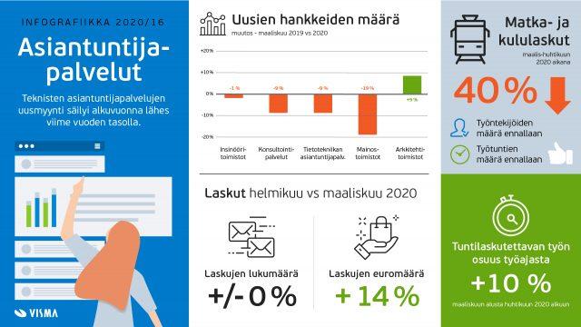 Asiantuntijayritysten taloustilanne oli vielä huhtikuun alussa melko hyvä.