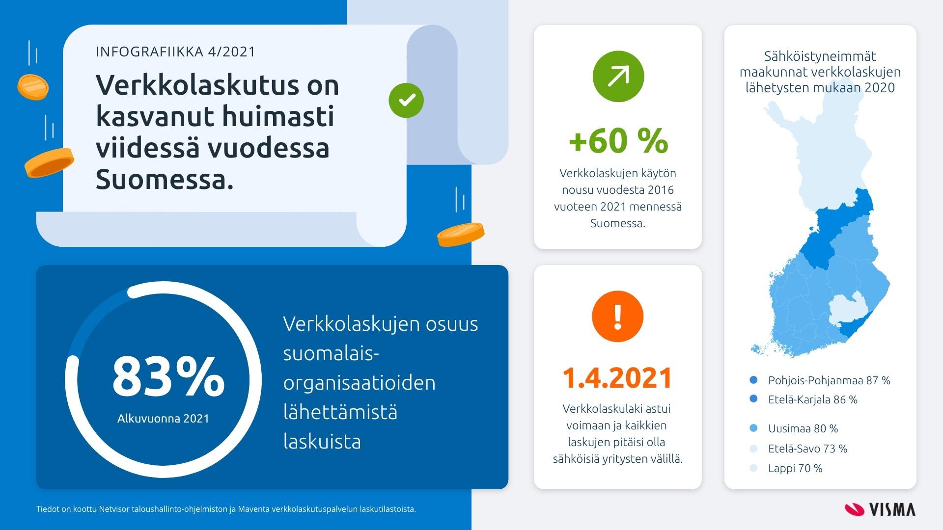Verkkolaskutus Suomessa 2021
